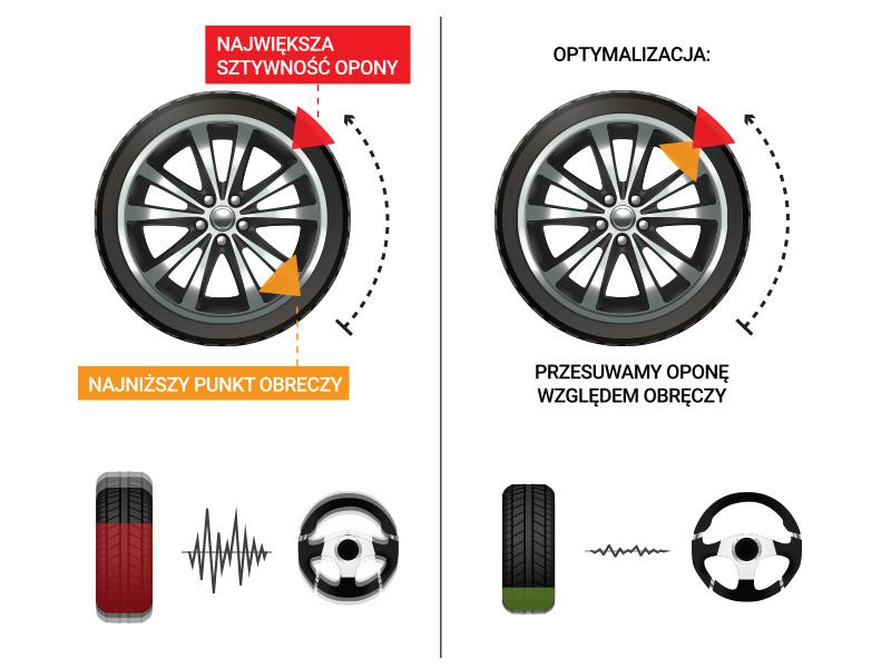Test drogowy - Funkcja Road Force - eliminuje wibracje