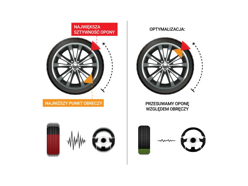 Test Drogowy eliminuje wibracje na kierownicy